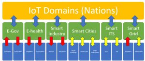 IoT Domains For nations
