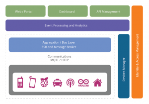 Messange Handling Framework for Smart Cities and Nations