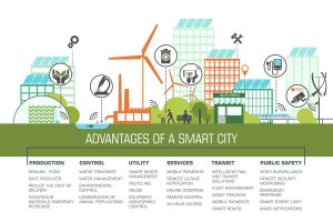 Advantages of a Smart City