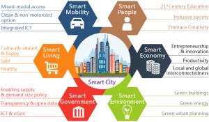 Smart Cities Stakeholders Need and goals