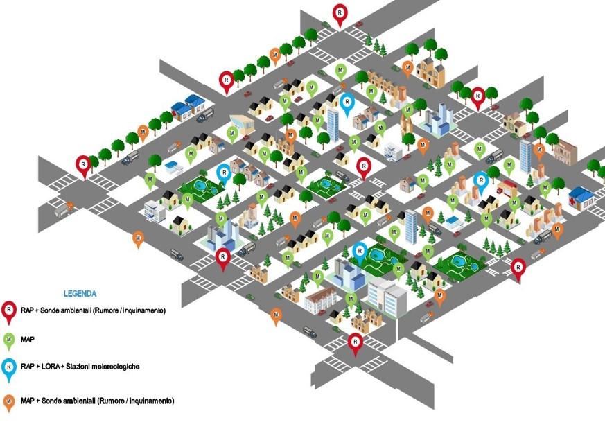Smart City Block Services